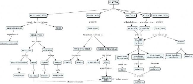 mapaconceptual-Platn