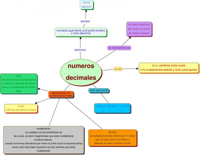 numeros_decimales_grupo_d