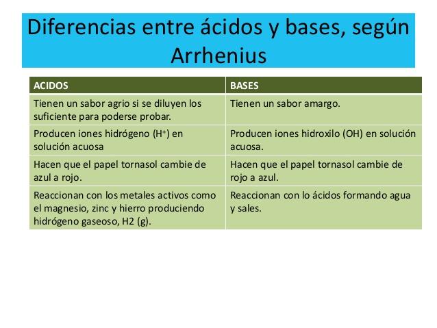 Cuadros Comparativos Sobre Acidos Y Bases Ejemplos Cuadro Comparativo