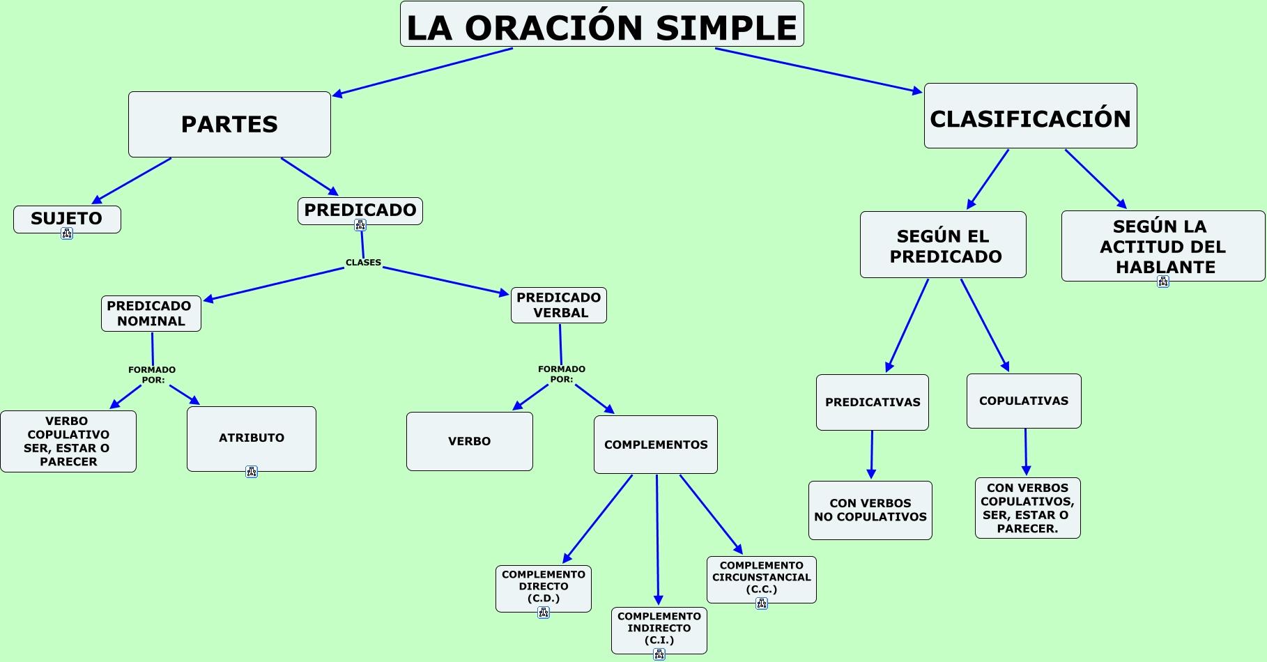 sujetola-oracic3b3n-simple