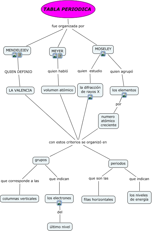 Cuadros sinpticos sobre la tabla peridica de los elementos tabla periodicaapap tablaa urtaz Choice Image