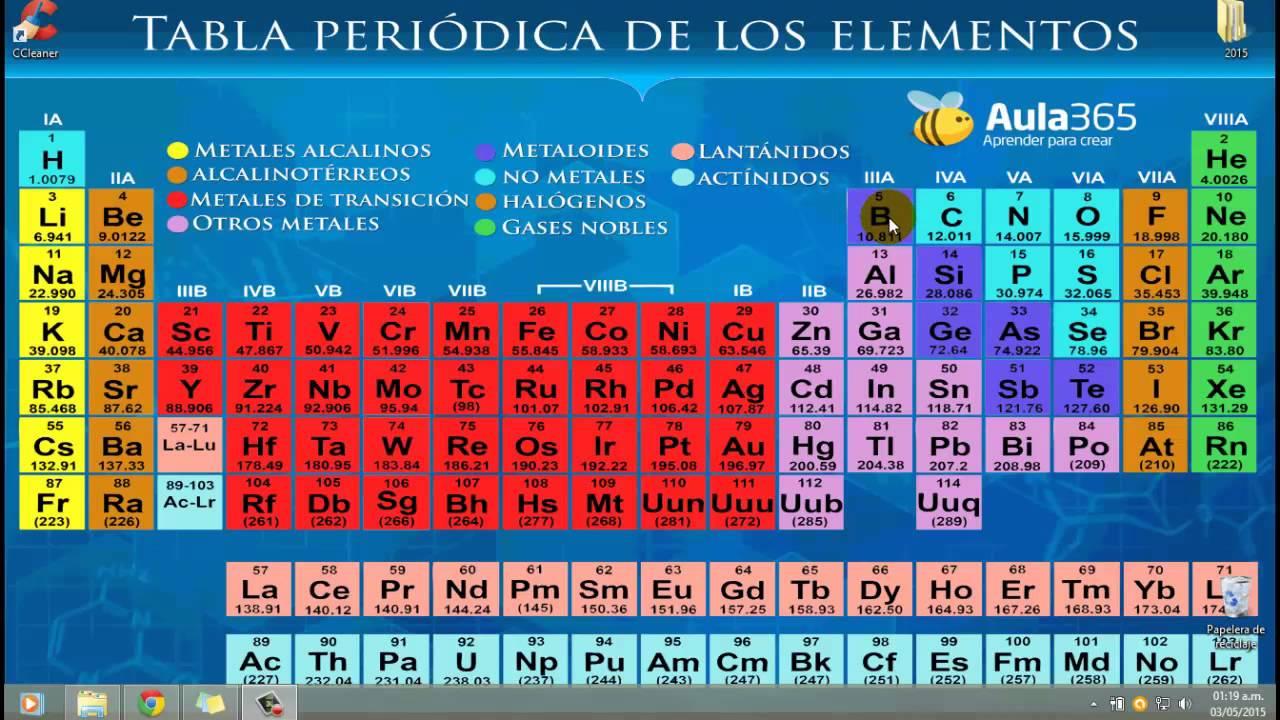 Cuadros sinpticos sobre la tabla peridica de los elementos qu es una tabla peridica de los elementos urtaz Image collections
