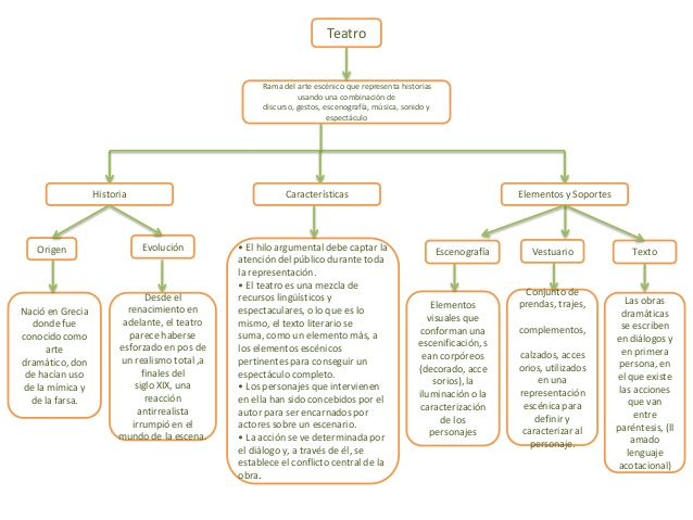 teatro-mapa-conceptual-1-638