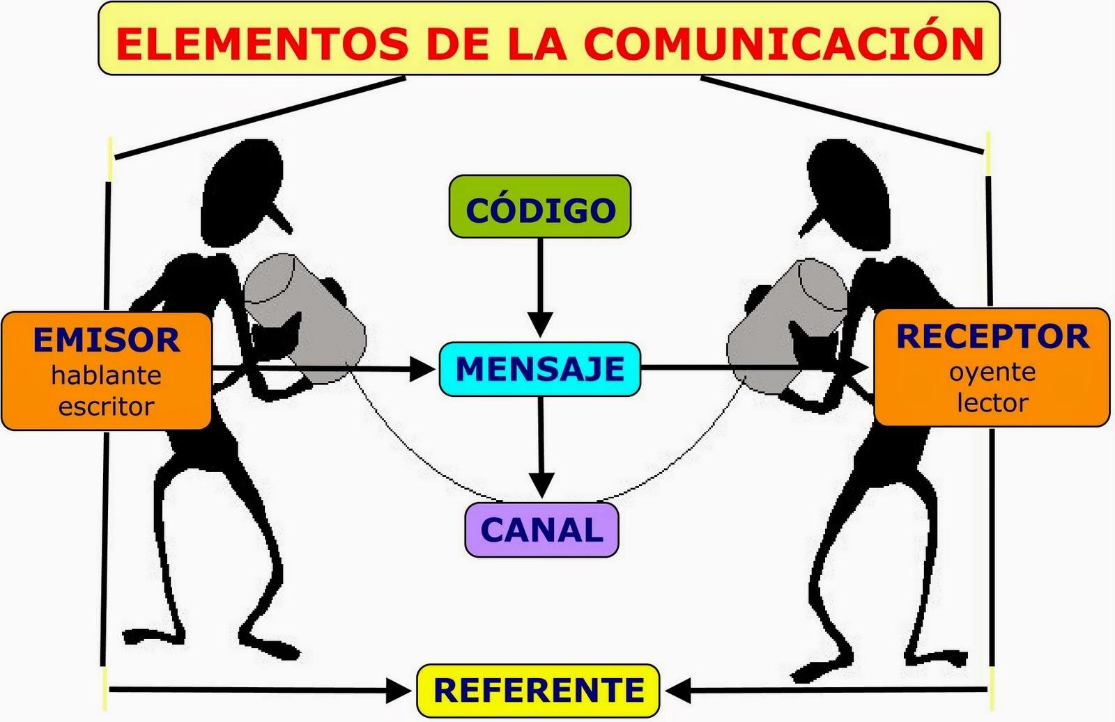 verbalELEMENTOS DE LA COMUNICACIÓN.