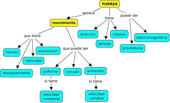 04Fuerza y movimiento(JPino).cmap
