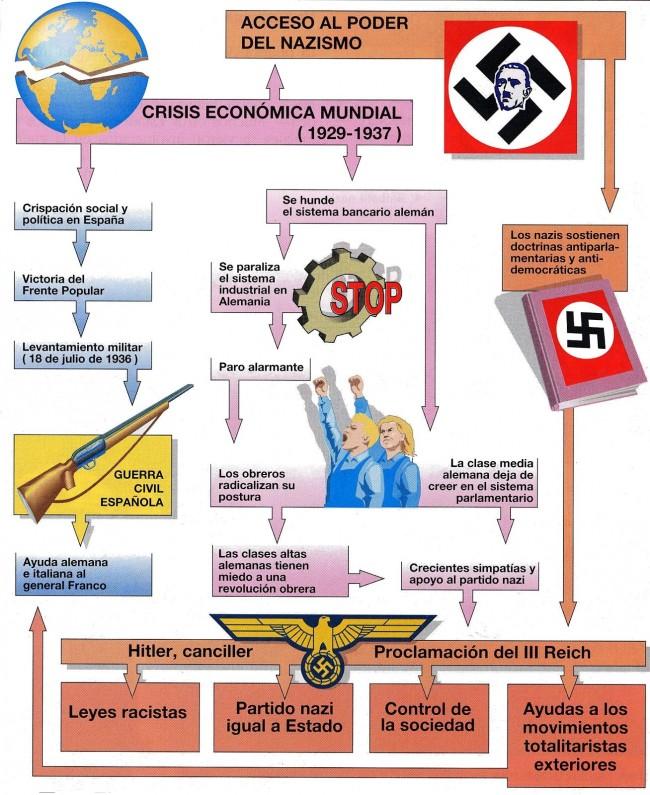 16 Mapa conceptual nazismo