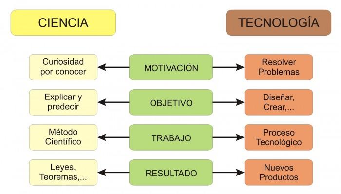 Ciencia+y+Tecnologia