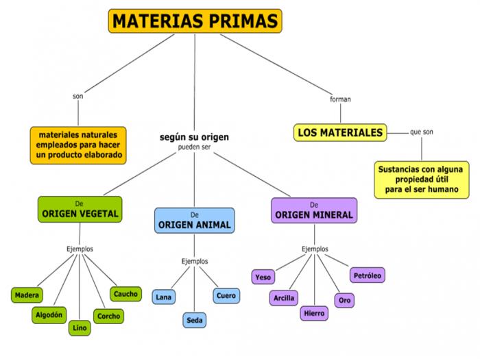 CmapMateriasPrimas