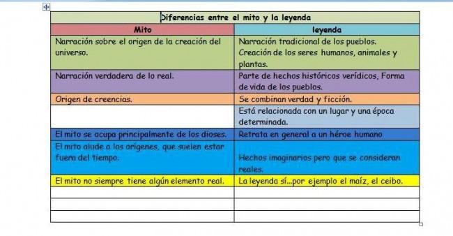 DIFERENCIA ENTRE MITO Y LEYENDA