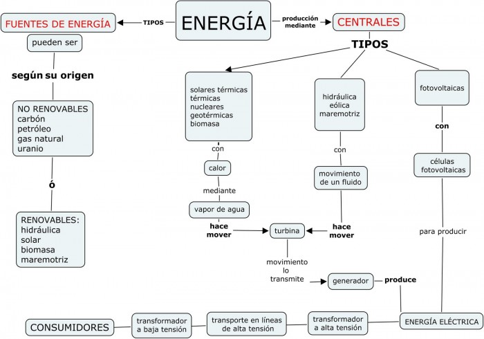ENERGÍA_mapa_conceptual