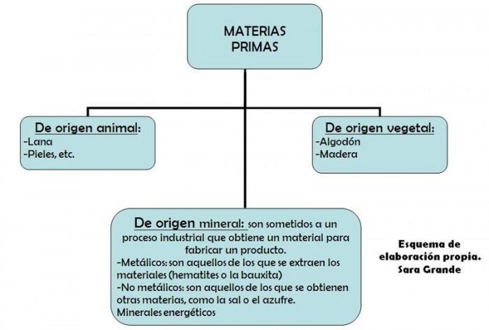 Esquema_materias_primas_Sara