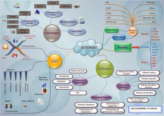 mapa+mental+internet