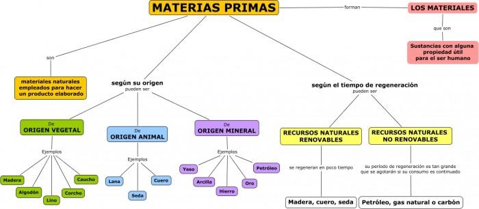 Materias%20primas%20y%20Materiales.cmap