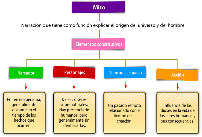Mito_estructura_elementos