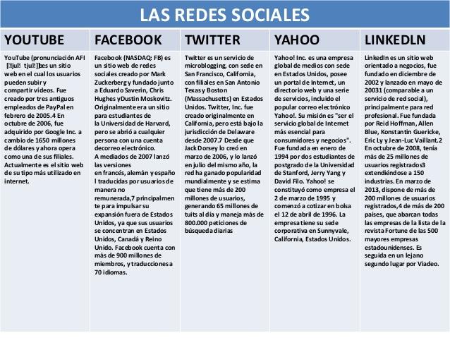 cuadro-comparativo-las-redes-sociales-1-638