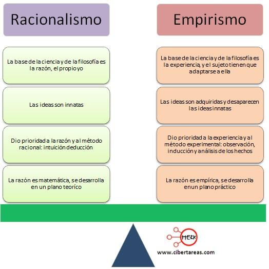 cuadro-comparativo-racionalismo-empirismo-ciencias-sociales