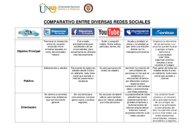 cuadro-comparativo-redes-sociales-3-638