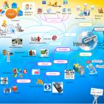 Mapas mentales sobre Internet y cuadros sinópticos
