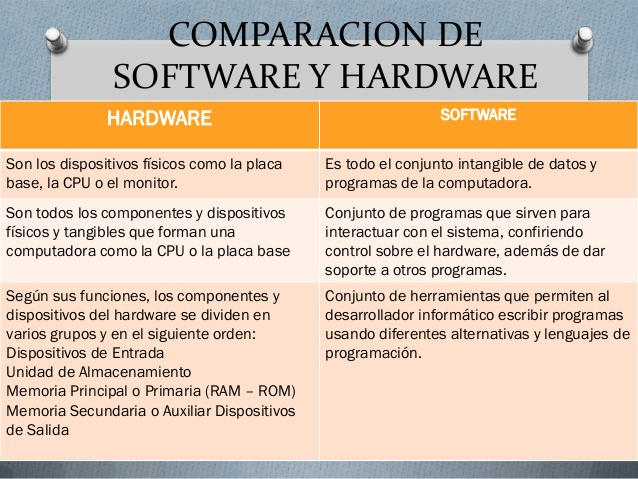 hardware-y-software-22-638