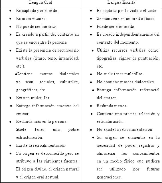 lengua+oral+y+escrita