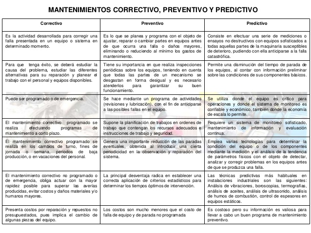 mantenimiento-preventivo-correctivo-y-predictivo-1-638