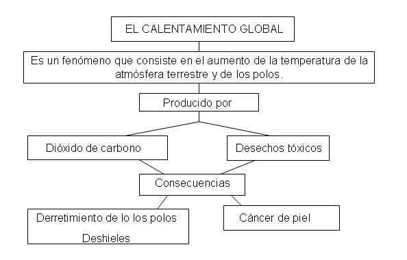 mapa+conceptual+calenta