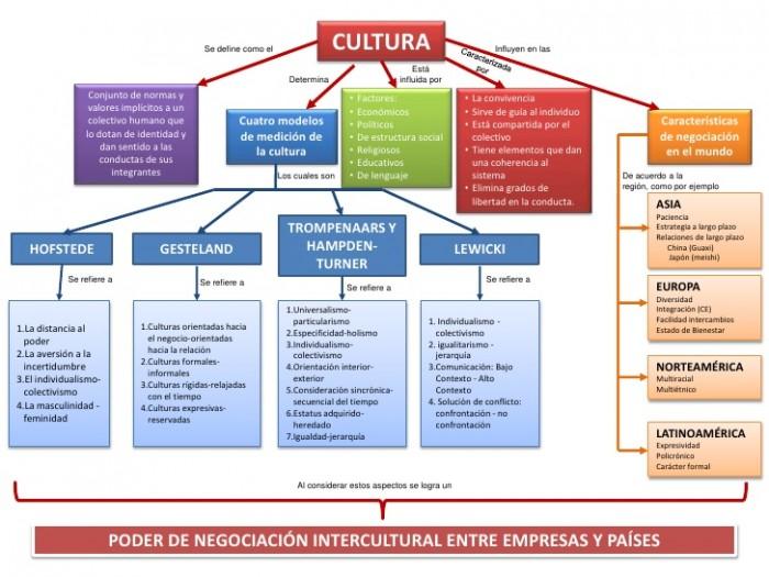mapa-conceptual-cultura-2-728