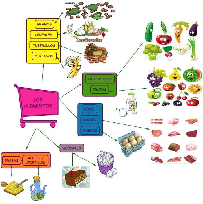 mapa-conceptual-los-alimentos