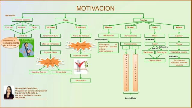 mapa-conceptual-motivacion-1-638