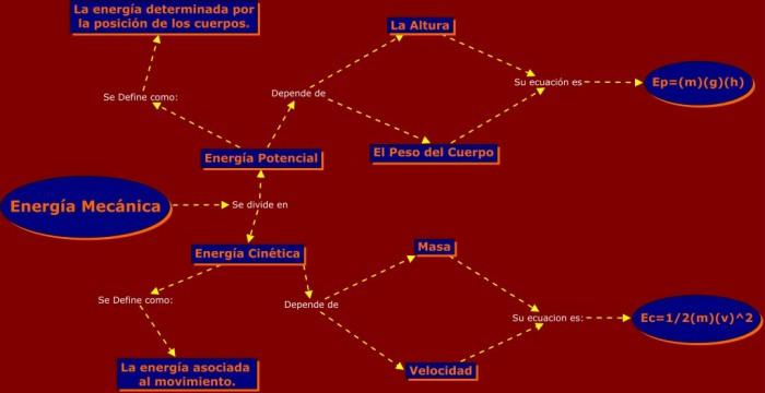 mapa-energia-mecanica