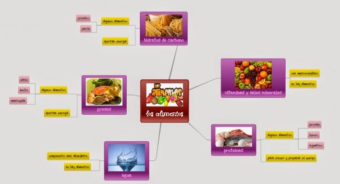 mapa+mental+alimentos