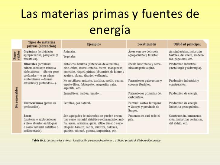 materiasprimas-y-las-fuentes-de-energa-2-728