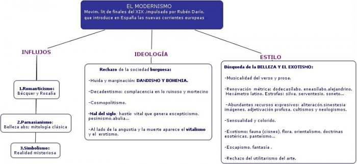 Cuadros Sinopticos Sobre El Modernismo Cuadro Comparativo
