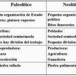Cuadros comparativos sobre Paleolítico y Neolítico: Cuadros sinópticos