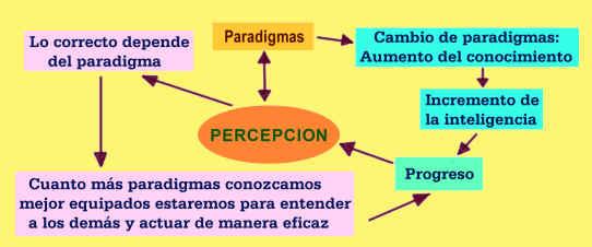perceinteli3
