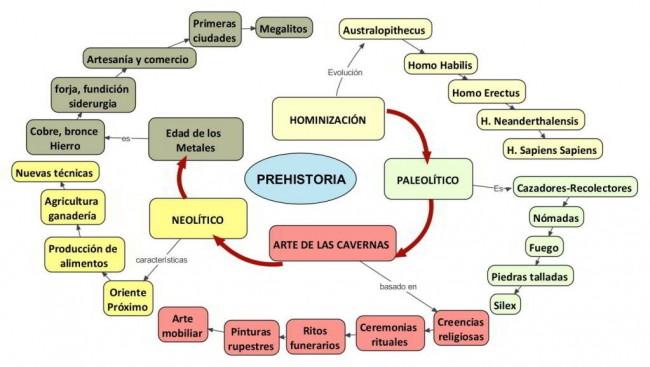 Cuadros comparativos sobre Paleolítico y Neolítico: Cuadros