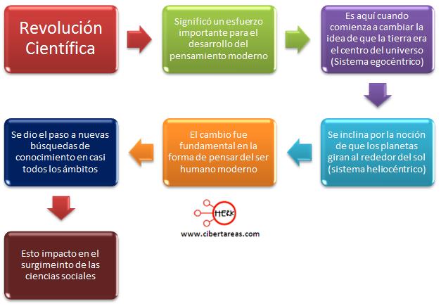 revolucion-cientifica-mapa-conceptual-introducciona-las-ciencias-sociales