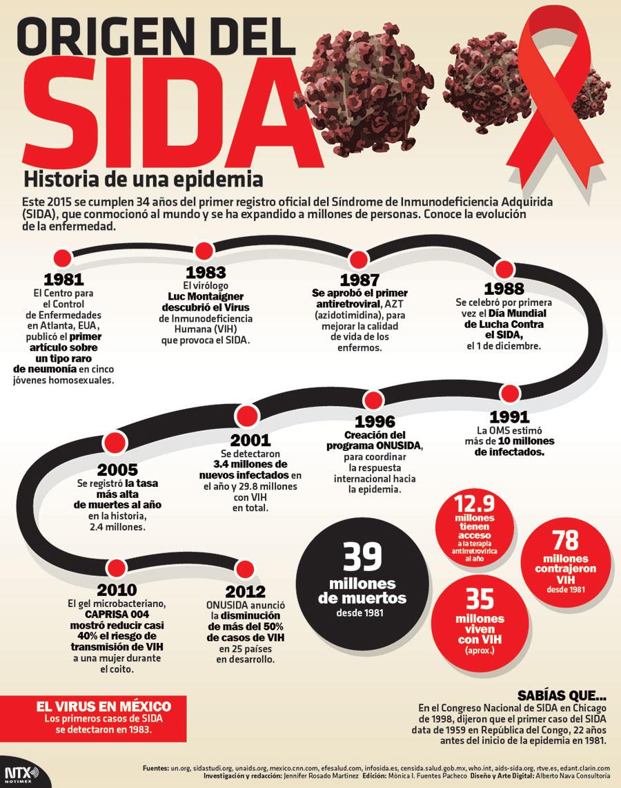 Resultado de imagen para sida vih