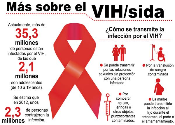 sidaCómo-saber-si-tengo-SIDA-2