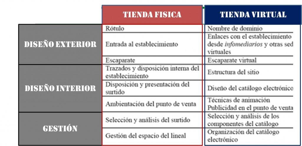 temaA43-Cuadro-Dif-Tiendas-off-y-online-1024x497