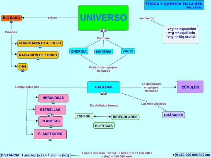 universo+blog