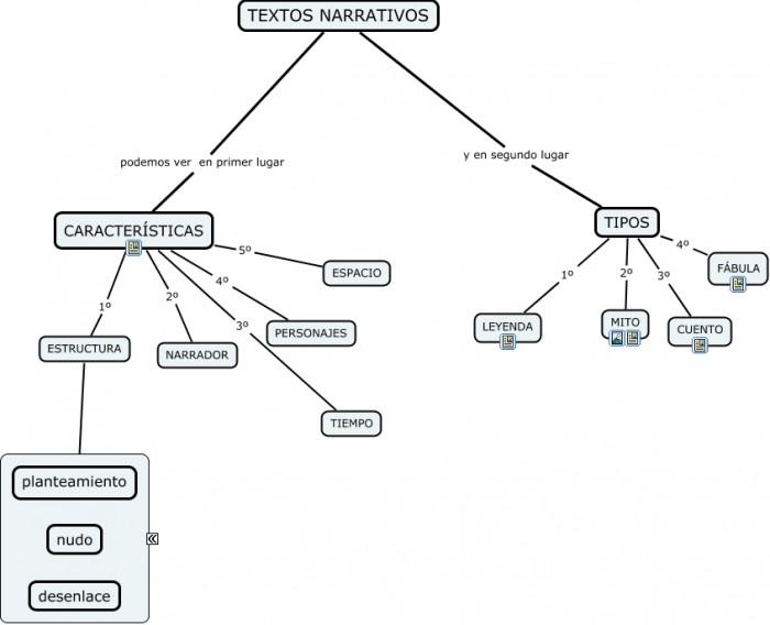 Cuadros Sinópticos Sobre Textos Narrativos Y Sus Tipos