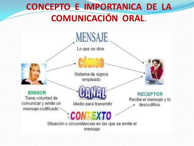 14concepto-de-la-comunicacion-oral-1-1-638