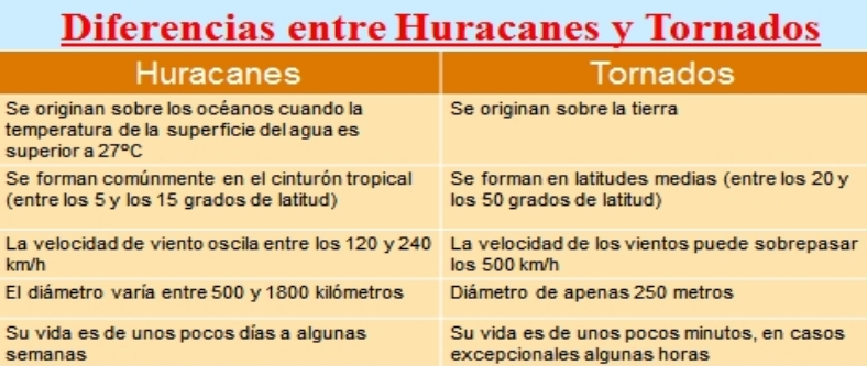 2.-Diferencias-torna-huraca