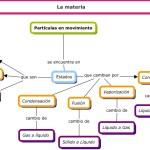 Cuadros sinópticos y mapa conceptual sobre la Materia en Física