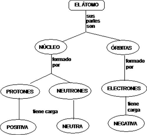 MAPA+CONCEPTUAL+DEL+ÁTOMO