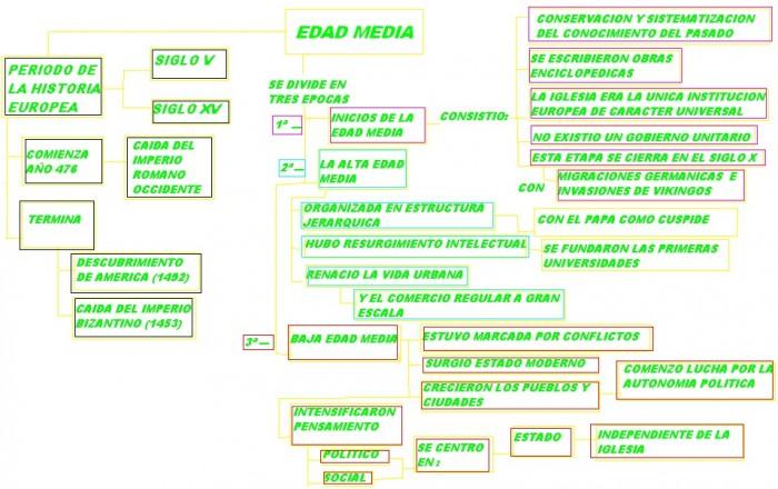 MAPA CONCEPTUAL EDAD MEDIA