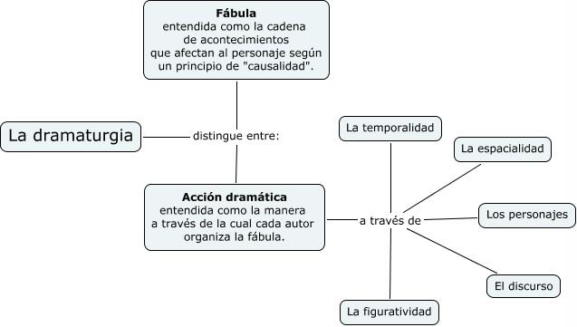 accion_dramatica - copia