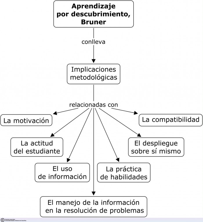aprendizaje_por_descubrimiento_bruner