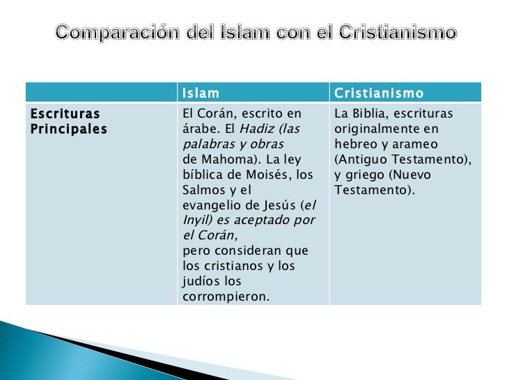 Diferencias Entre Matrimonio Romano Y Actual : Cuadros comparativos entre islam y cristianismo cuadro